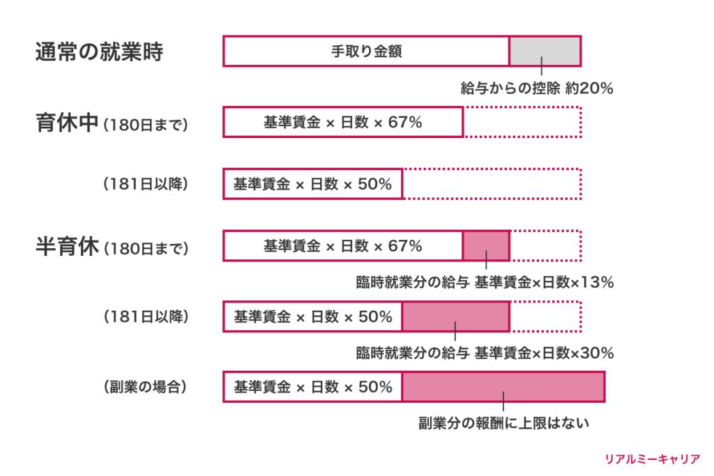 就労時、育休時、半育休の時の収入比較